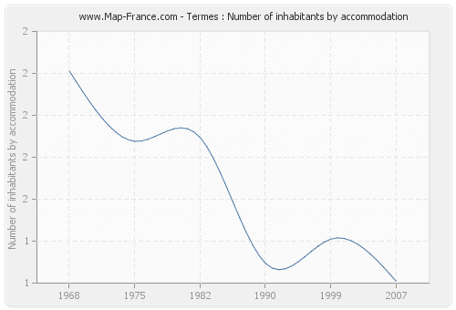 Termes : Number of inhabitants by accommodation