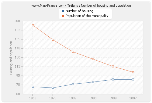 Trélans : Number of housing and population