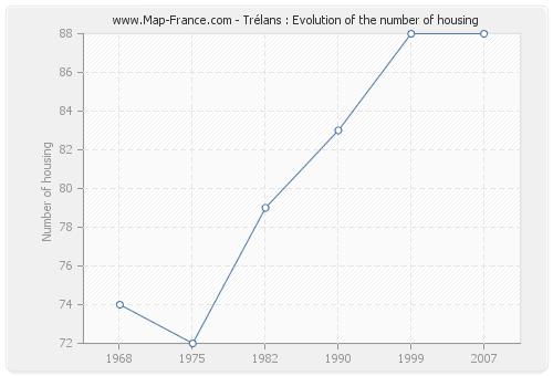Trélans : Evolution of the number of housing
