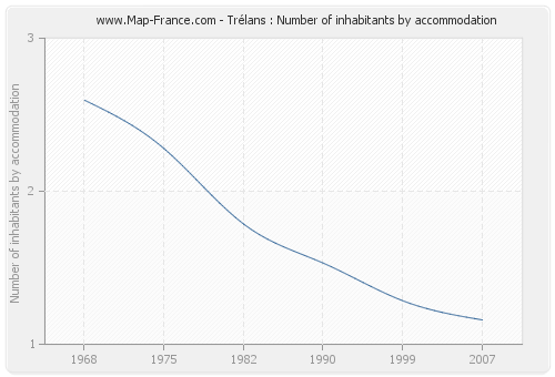 Trélans : Number of inhabitants by accommodation