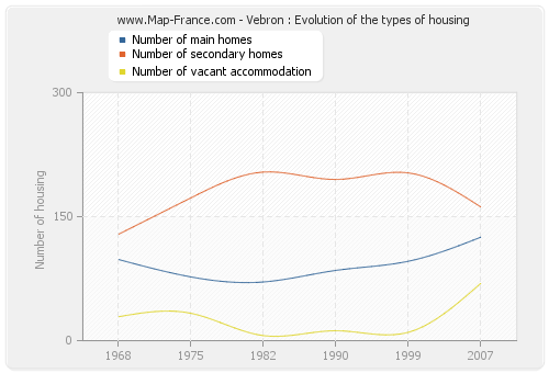 Vebron : Evolution of the types of housing