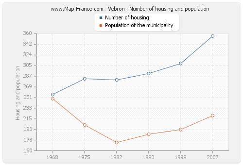 Vebron : Number of housing and population