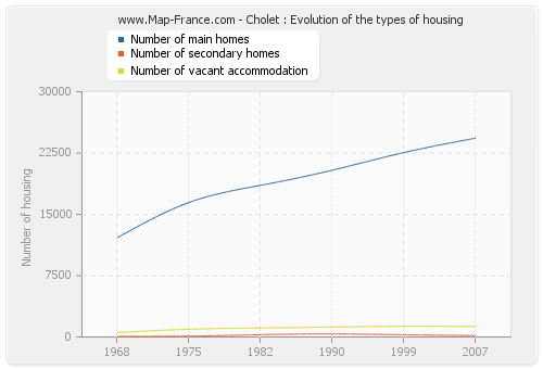 Cholet : Evolution of the types of housing