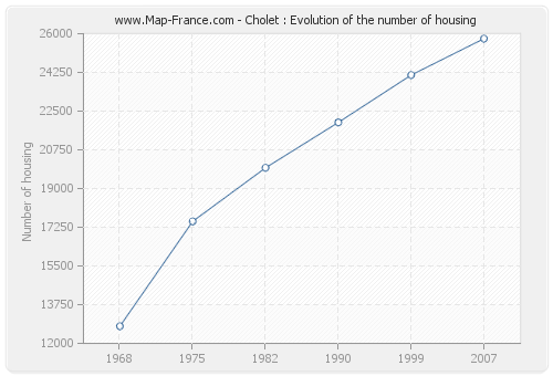 Cholet : Evolution of the number of housing