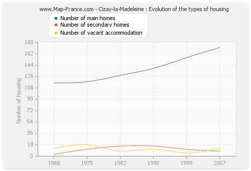Cizay-la-Madeleine : Evolution of the types of housing