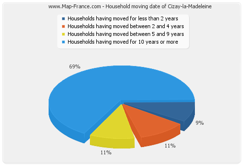 Household moving date of Cizay-la-Madeleine