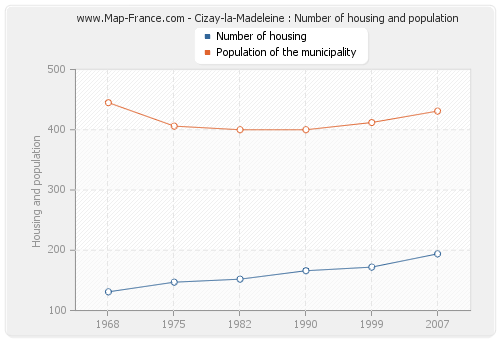 Cizay-la-Madeleine : Number of housing and population