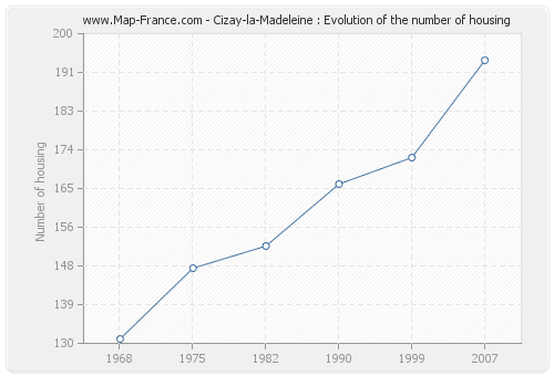 Cizay-la-Madeleine : Evolution of the number of housing