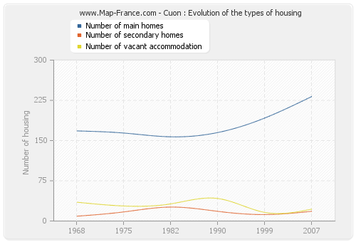 Cuon : Evolution of the types of housing
