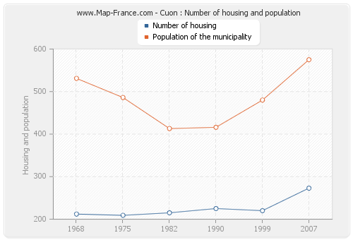 Cuon : Number of housing and population