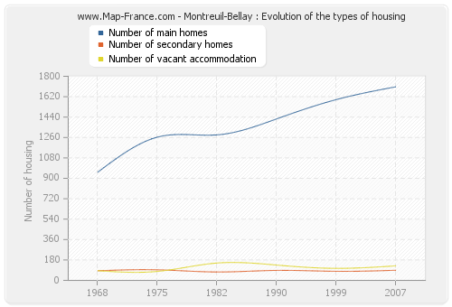 Montreuil-Bellay : Evolution of the types of housing