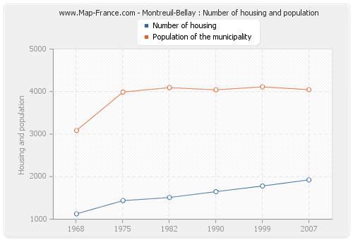 Montreuil-Bellay : Number of housing and population