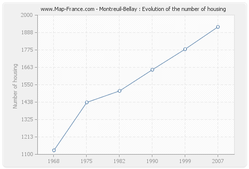 Montreuil-Bellay : Evolution of the number of housing