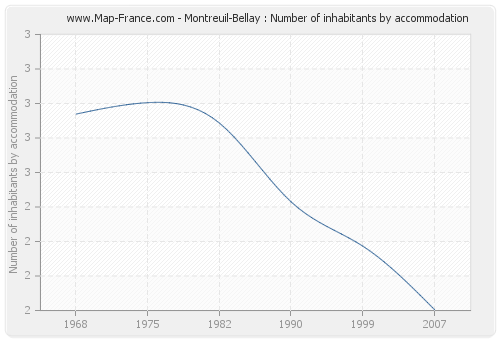 Montreuil-Bellay : Number of inhabitants by accommodation