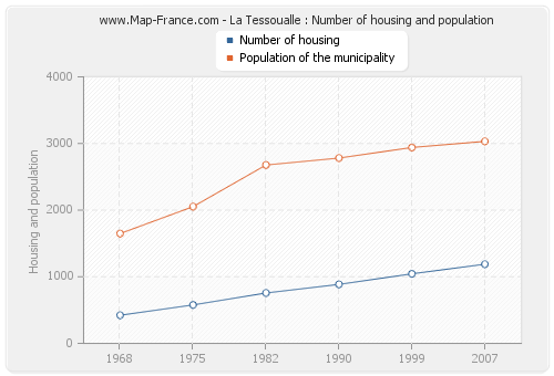 La Tessoualle : Number of housing and population