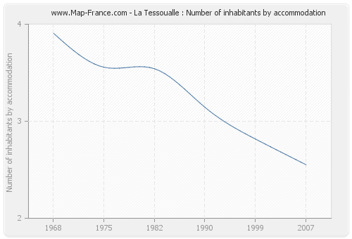 La Tessoualle : Number of inhabitants by accommodation