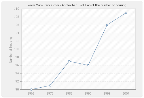 Ancteville : Evolution of the number of housing
