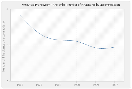 Ancteville : Number of inhabitants by accommodation