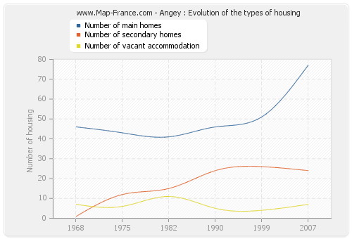 Angey : Evolution of the types of housing