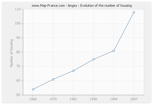 Angey : Evolution of the number of housing