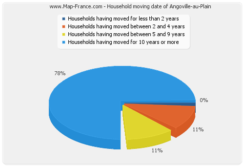 Household moving date of Angoville-au-Plain