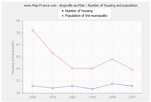 Angoville-au-Plain : Number of housing and population