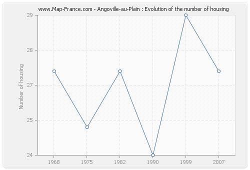 Angoville-au-Plain : Evolution of the number of housing