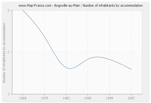 Angoville-au-Plain : Number of inhabitants by accommodation