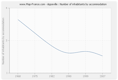 Appeville : Number of inhabitants by accommodation