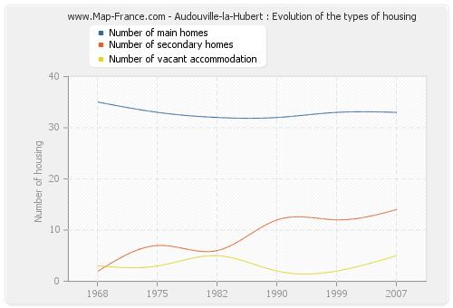 Audouville-la-Hubert : Evolution of the types of housing