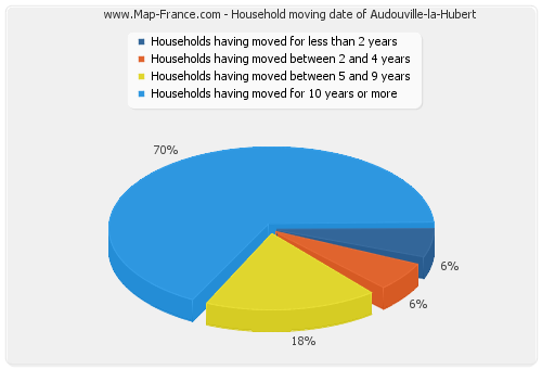 Household moving date of Audouville-la-Hubert
