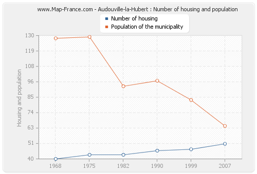 Audouville-la-Hubert : Number of housing and population