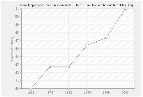 Audouville-la-Hubert : Evolution of the number of housing