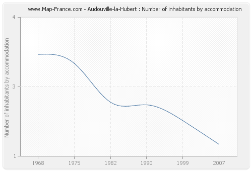 Audouville-la-Hubert : Number of inhabitants by accommodation