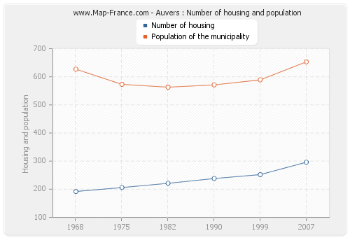 Auvers : Number of housing and population
