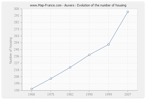 Auvers : Evolution of the number of housing