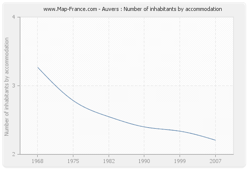 Auvers : Number of inhabitants by accommodation