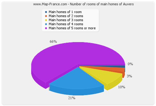 Number of rooms of main homes of Auvers