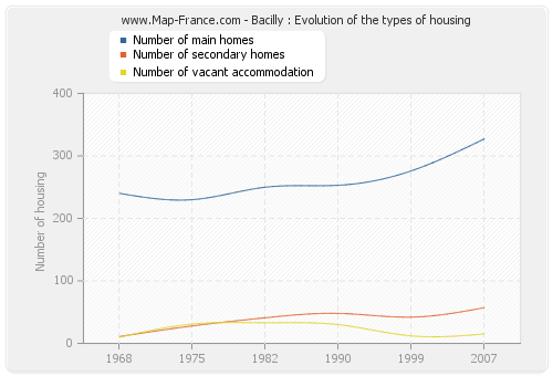 Bacilly : Evolution of the types of housing