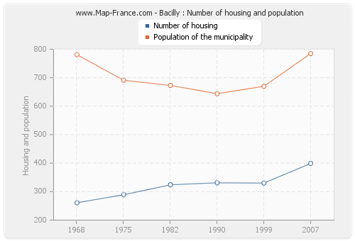 Bacilly : Number of housing and population