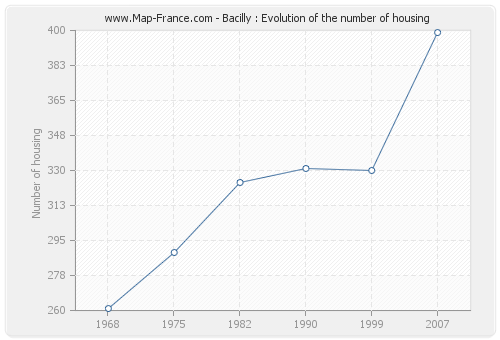 Bacilly : Evolution of the number of housing