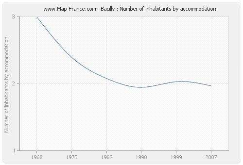 Bacilly : Number of inhabitants by accommodation