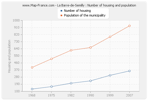 La Barre-de-Semilly : Number of housing and population