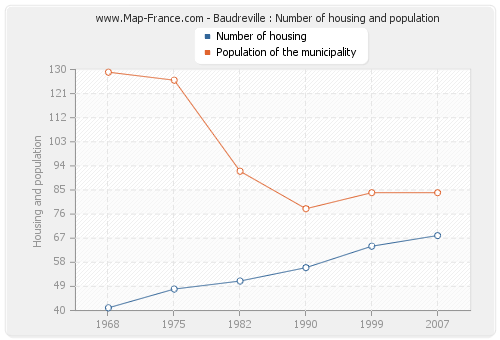 Baudreville : Number of housing and population