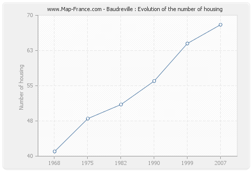 Baudreville : Evolution of the number of housing