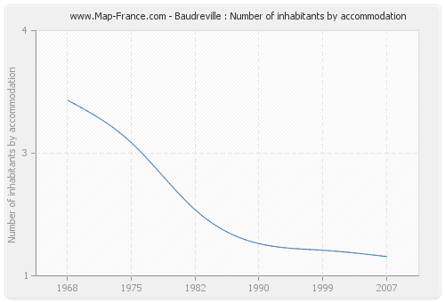 Baudreville : Number of inhabitants by accommodation