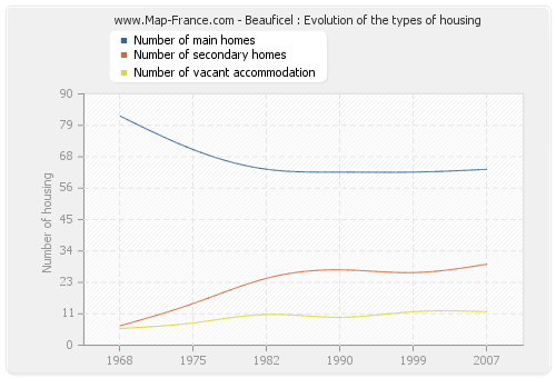 Beauficel : Evolution of the types of housing