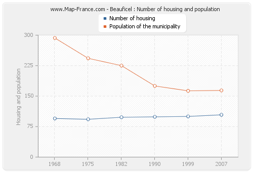 Beauficel : Number of housing and population