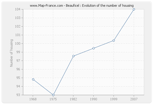 Beauficel : Evolution of the number of housing