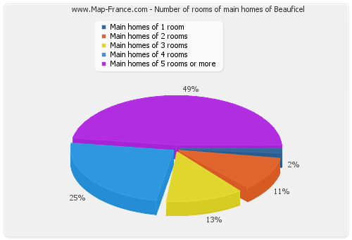 Number of rooms of main homes of Beauficel